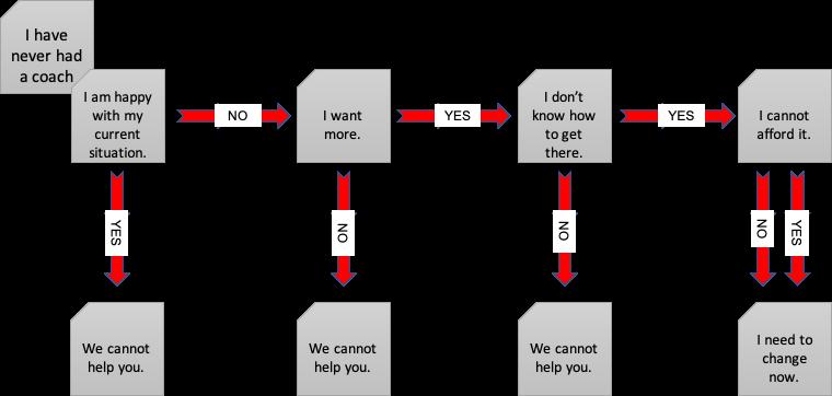 Business Owner Flow Diagram